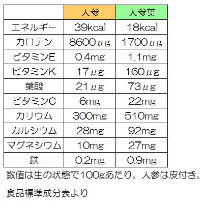 人参葉の栄養表